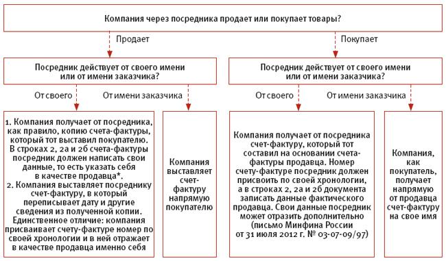 образец договора посредника